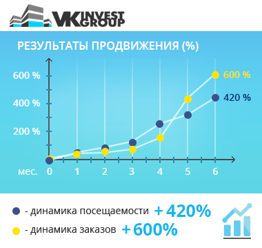 www.vkinvestgroup.ru